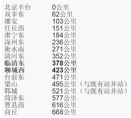 聊城城际铁路规划图_成万铁路获批,郑州到成都最快4小时!河南这些地方都要通高铁 ...