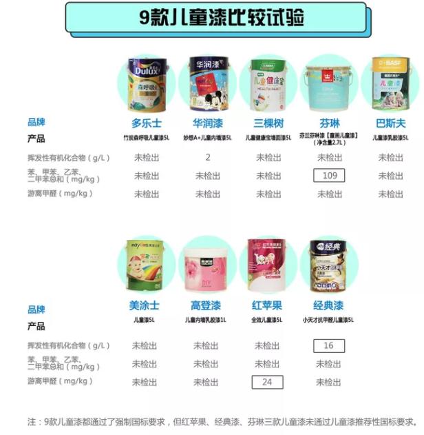 4款儿童漆检出有害物质 红苹果、芬琳等网红品牌上榜